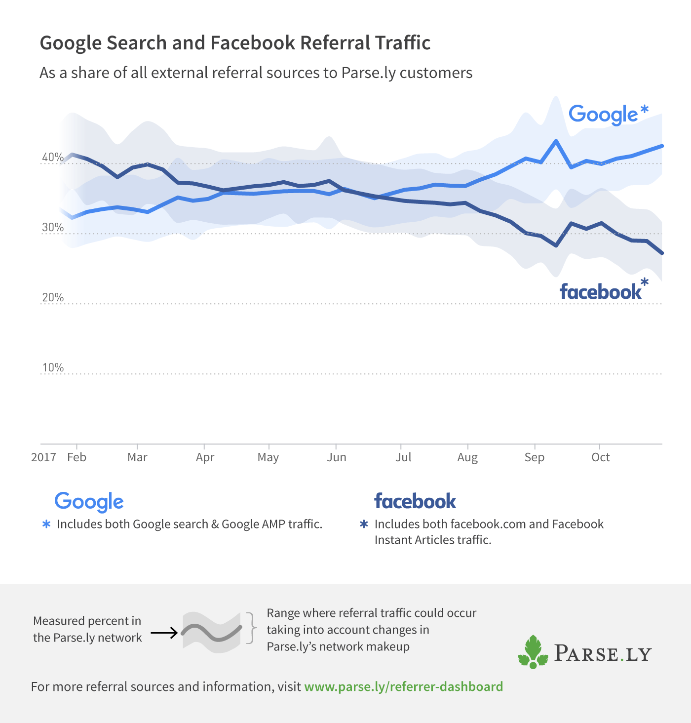 google-v-facebook-percentages-1.png