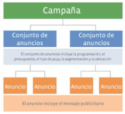 Estructura campaña